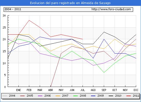 Evolucion  de los datos de parados para el Municipio de ALMEIDA DE SAYAGO hasta JULIO del 2011.