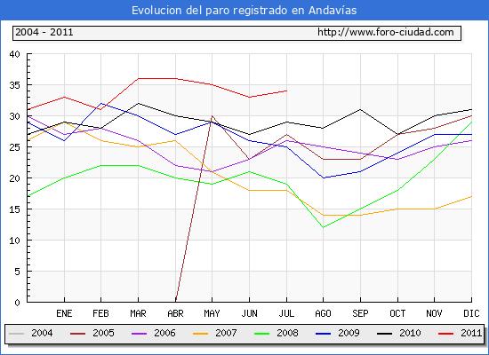 Evolucion  de los datos de parados para el Municipio de ANDAVIAS hasta JULIO del 2011.