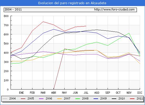 Evolucion  de los datos de parados para el Municipio de ALCAUDETE hasta JULIO del 2011.