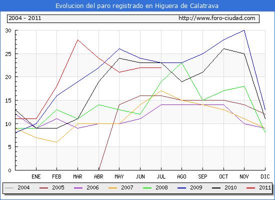 Evolucion  de los datos de parados para el Municipio de HIGUERA DE CALATRAVA hasta JULIO del 2011.