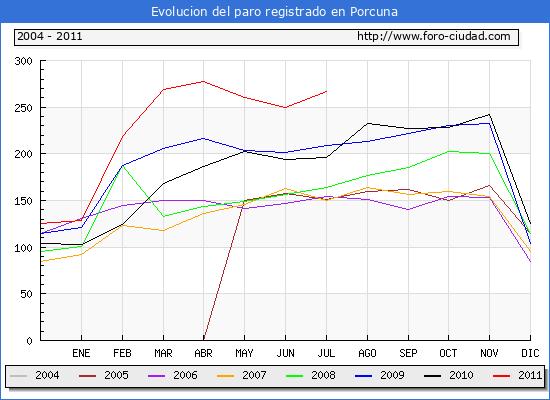 Evolucion  de los datos de parados para el Municipio de PORCUNA hasta JULIO del 2011.