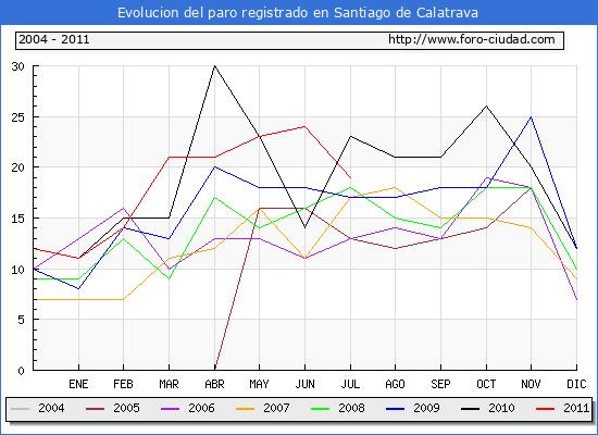 Evolucion  de los datos de parados para el Municipio de SANTIAGO DE CALATRAVA hasta JULIO del 2011.