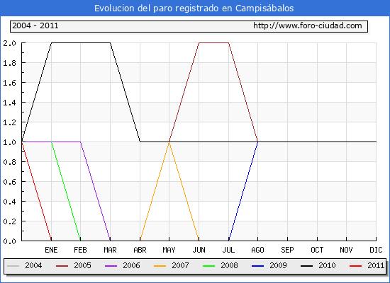 Evolucion  de los datos de parados para el Municipio de CAMPISABALOS hasta JULIO del 2011.