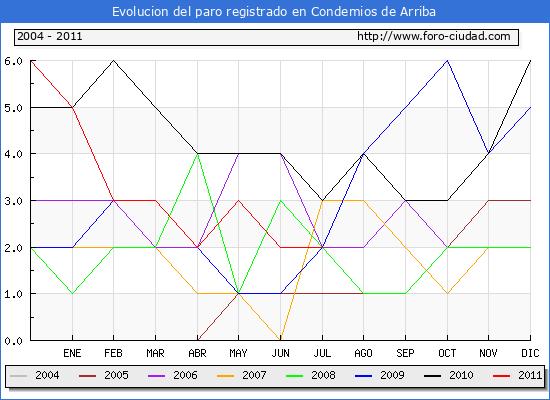 Evolucion  de los datos de parados para el Municipio de CONDEMIOS DE ARRIBA hasta JULIO del 2011.