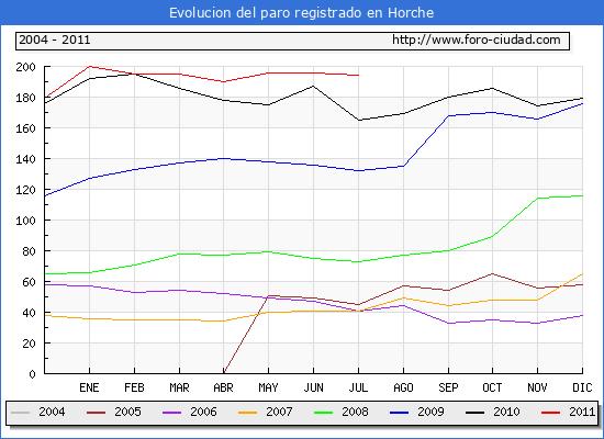Evolucion  de los datos de parados para el Municipio de HORCHE hasta JULIO del 2011.