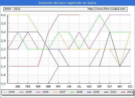 Evolucion  de los datos de parados para el Municipio de SAUCA hasta JULIO del 2011.