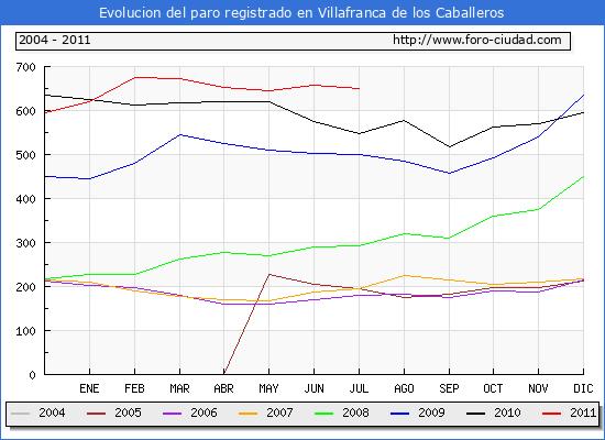 Evolucion  de los datos de parados para el Municipio de Villafranca de los Caballeros hasta Julio del 2011.