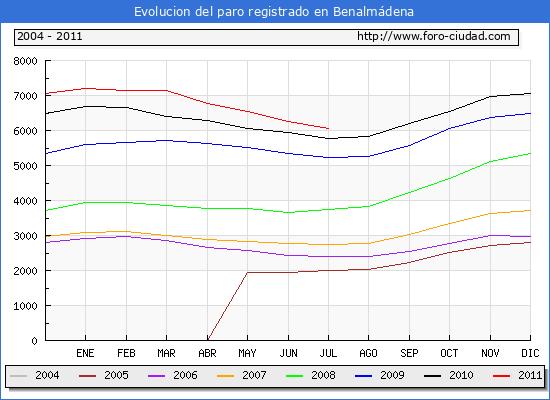 Evolucion  de los datos de parados para el Municipio de BENALMADENA hasta JULIO del 2011.