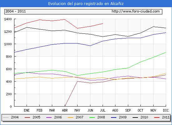 Evolucion  de los datos de parados para el Municipio de ALCA�IZ hasta JULIO del 2011.