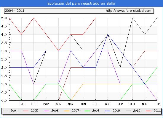 Evolucion  de los datos de parados para el Municipio de BELLO hasta JULIO del 2011.