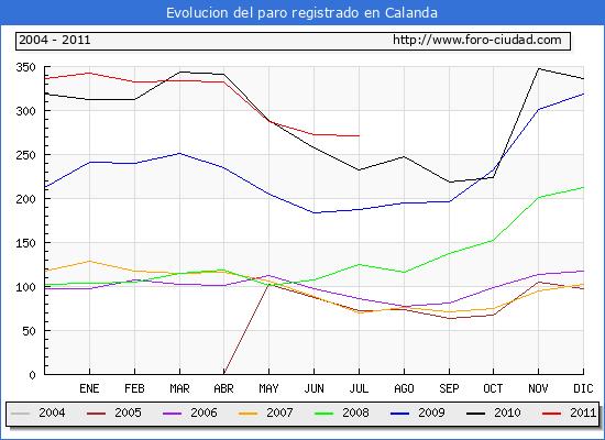 Evolucion  de los datos de parados para el Municipio de CALANDA hasta JULIO del 2011.