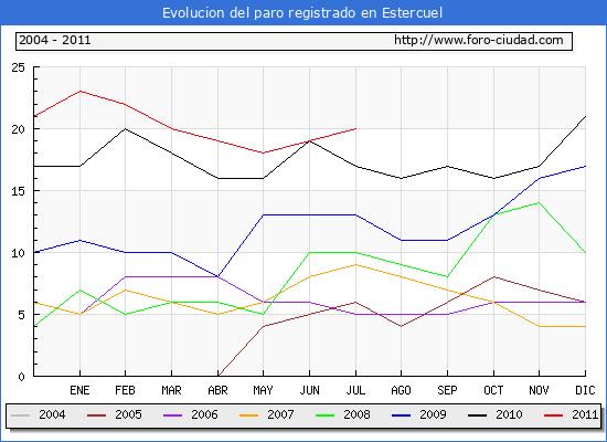 Evolucion  de los datos de parados para el Municipio de ESTERCUEL hasta JULIO del 2011.