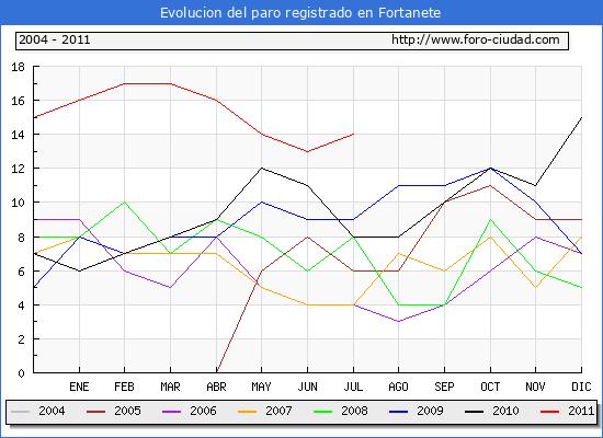 Evolucion  de los datos de parados para el Municipio de FORTANETE hasta JULIO del 2011.