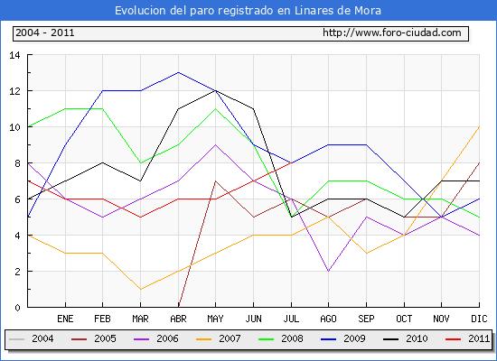 Evolucion  de los datos de parados para el Municipio de LINARES DE MORA hasta JULIO del 2011.
