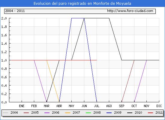Evolucion  de los datos de parados para el Municipio de MONFORTE DE MOYUELA hasta JULIO del 2011.