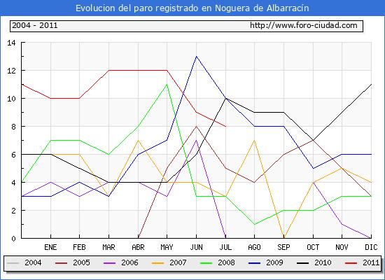 Evolucion  de los datos de parados para el Municipio de NOGUERA DE ALBARRACIN hasta JULIO del 2011.