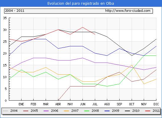 Evolucion  de los datos de parados para el Municipio de OLBA hasta JULIO del 2011.