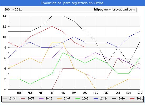 Evolucion  de los datos de parados para el Municipio de ORRIOS hasta JULIO del 2011.