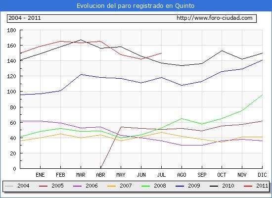 Evolucion  de los datos de parados para el Municipio de QUINTO hasta JULIO del 2011.