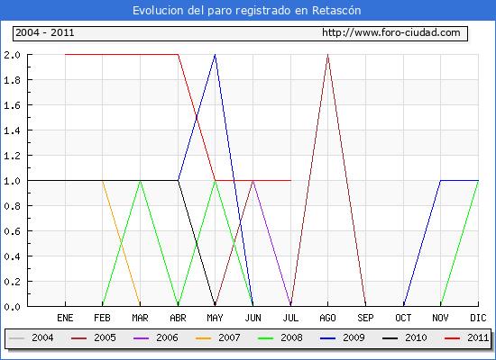 Evolucion  de los datos de parados para el Municipio de RETASCON hasta JULIO del 2011.