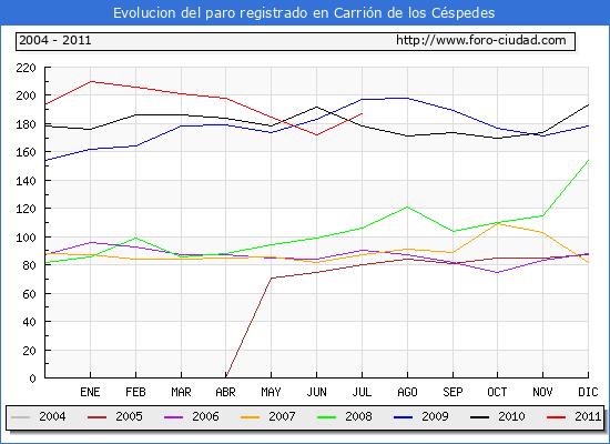 Evolucion  de los datos de parados para el Municipio de CARRION DE LOS CESPEDES hasta JULIO del 2011.