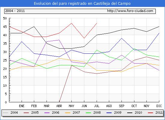 Evolucion  de los datos de parados para el Municipio de CASTILLEJA DEL CAMPO hasta JULIO del 2011.