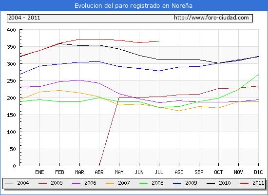Evolucion  de los datos de parados para el Municipio de Nore�a hasta Julio del 2011.