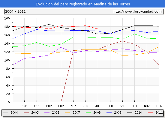 Evolucion  de los datos de parados para el Municipio de MEDINA DE LAS TORRES hasta JULIO del 2011.