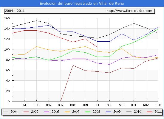 Evolucion  de los datos de parados para el Municipio de VILLAR DE RENA hasta JULIO del 2011.