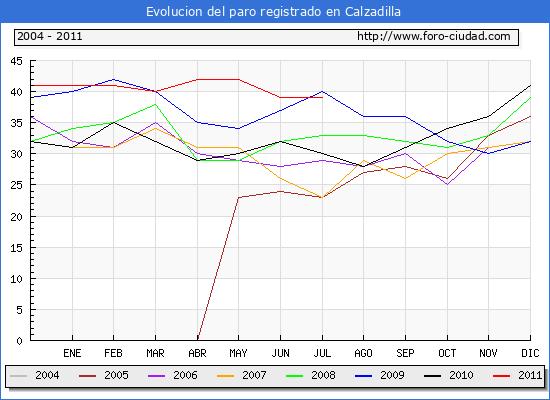 Evolucion  de los datos de parados para el Municipio de CALZADILLA hasta JULIO del 2011.