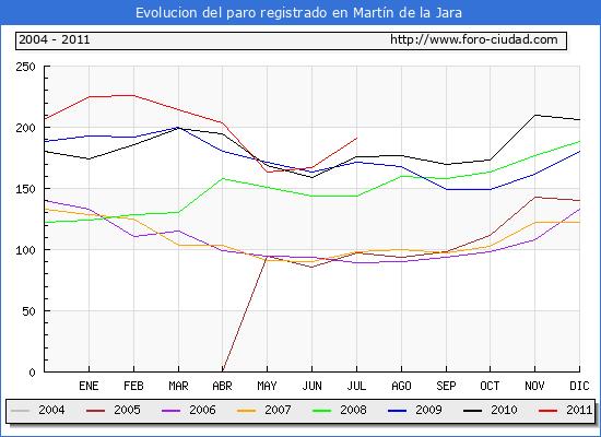 Evolucion  de los datos de parados para el Municipio de Mart�n de la Jara hasta Julio del 2011.
