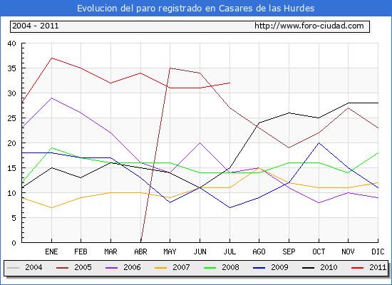 Evolucion  de los datos de parados para el Municipio de CASARES DE LAS HURDES hasta JULIO del 2011.