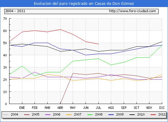 Evolucion  de los datos de parados para el Municipio de CASAS DE DON GOMEZ hasta JULIO del 2011.