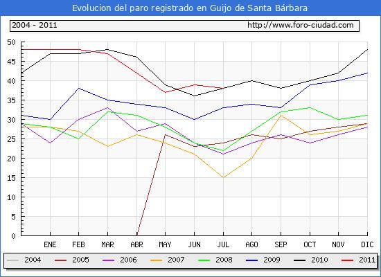 Evolucion  de los datos de parados para el Municipio de GUIJO DE SANTA BARBARA hasta JULIO del 2011.