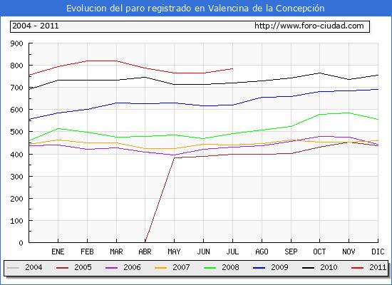 Evolucion  de los datos de parados para el Municipio de VALENCINA DE LA CONCEPCION hasta JULIO del 2011.