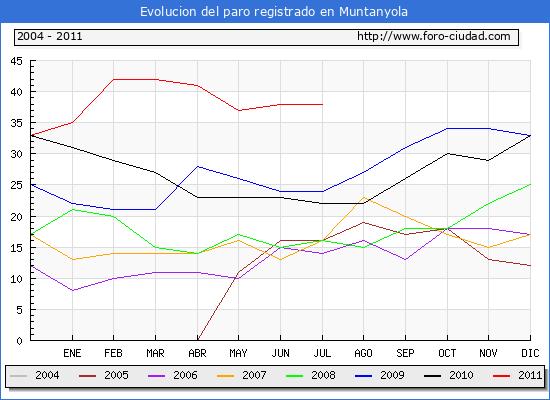 Evolucion  de los datos de parados para el Municipio de MUNTANYOLA hasta JULIO del 2011.
