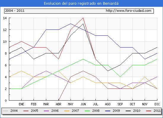 Evolucion  de los datos de parados para el Municipio de BENIARDA hasta JULIO del 2011.