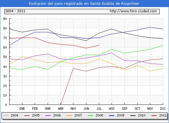 Evolucion  de los datos de parados para el Municipio de Santa Eul�lia de Riuprimer hasta Julio del 2011.