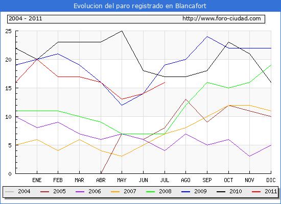 Evolucion  de los datos de parados para el Municipio de BLANCAFORT hasta JULIO del 2011.