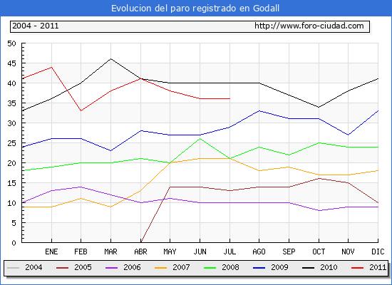 Evolucion  de los datos de parados para el Municipio de GODALL hasta JULIO del 2011.
