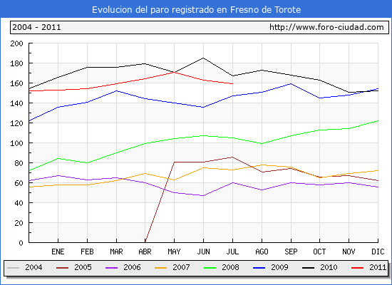 Evolucion  de los datos de parados para el Municipio de FRESNO DE TOROTE hasta JULIO del 2011.