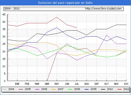 Evolucion  de los datos de parados para el Municipio de SELLA hasta JULIO del 2011.