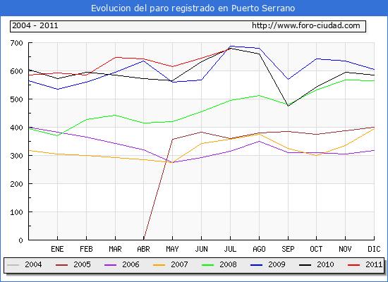 Evolucion  de los datos de parados para el Municipio de PUERTO SERRANO hasta JULIO del 2011.
