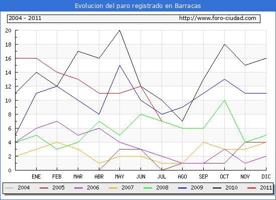 Evolucion  de los datos de parados para el Municipio de BARRACAS hasta JULIO del 2011.