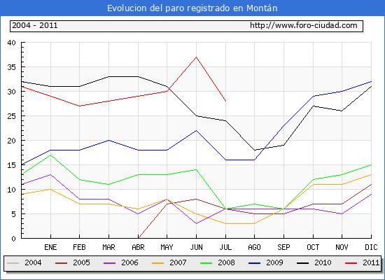 Evolucion  de los datos de parados para el Municipio de MONTAN hasta JULIO del 2011.