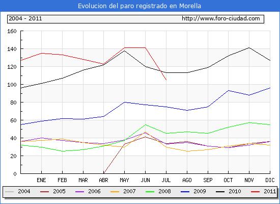 Evolucion  de los datos de parados para el Municipio de MORELLA hasta JULIO del 2011.