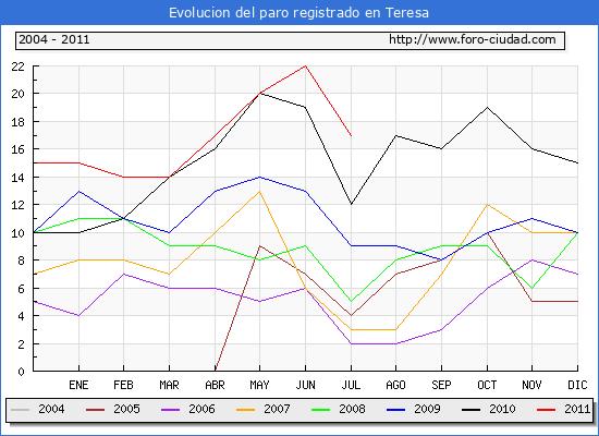 Evolucion  de los datos de parados para el Municipio de TERESA hasta JULIO del 2011.