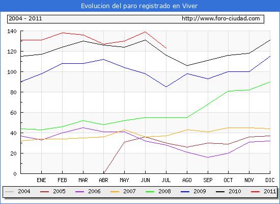 Evolucion  de los datos de parados para el Municipio de VIVER hasta JULIO del 2011.