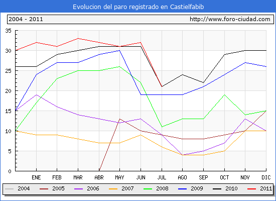 Evolucion  de los datos de parados para el Municipio de CASTIELFABIB hasta JULIO del 2011.