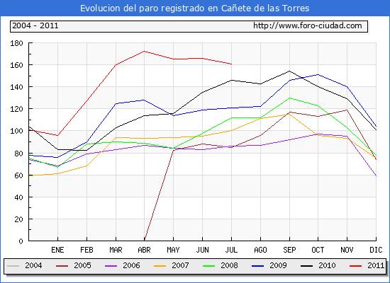 Evolucion  de los datos de parados para el Municipio de CA�ETE DE LAS TORRES hasta JULIO del 2011.